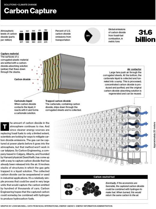 Carbon Capture - MIT Technology Review