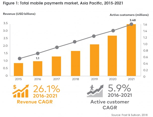 Total mobile payments market, Asia Pacific, 2015-2021