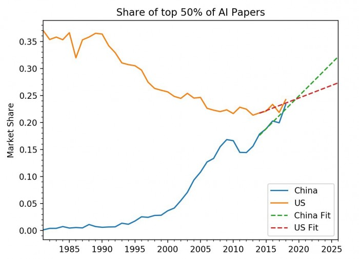 The top 50% of AI research papers, by citations.