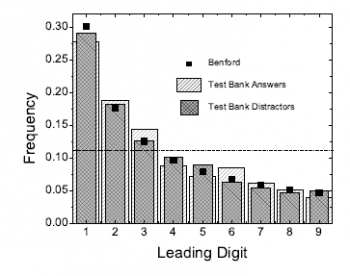 Benford's Law And The Art of Succeeding in Multiple Choice