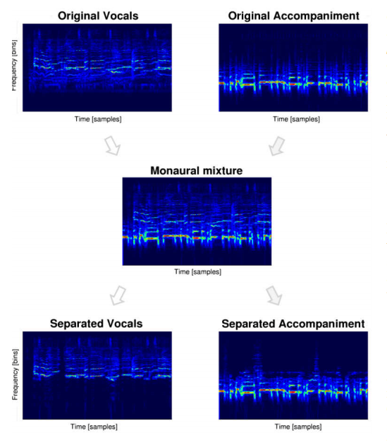 Machine Learning now identifies a voice from a mix of voice & music.