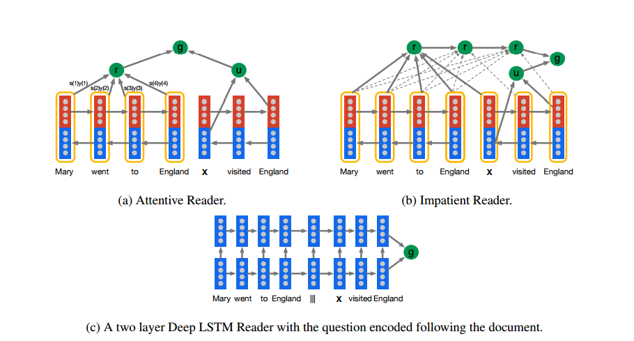 Google DeepMind Teaches Artificial Intelligence Machines to Read