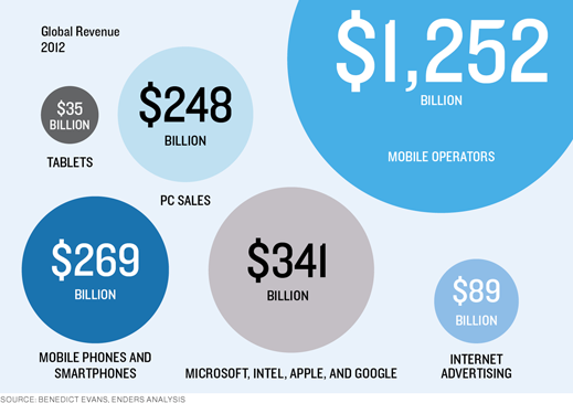 global revenue 2012 infographic