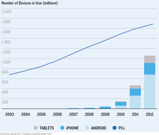 number of devices in use infographic