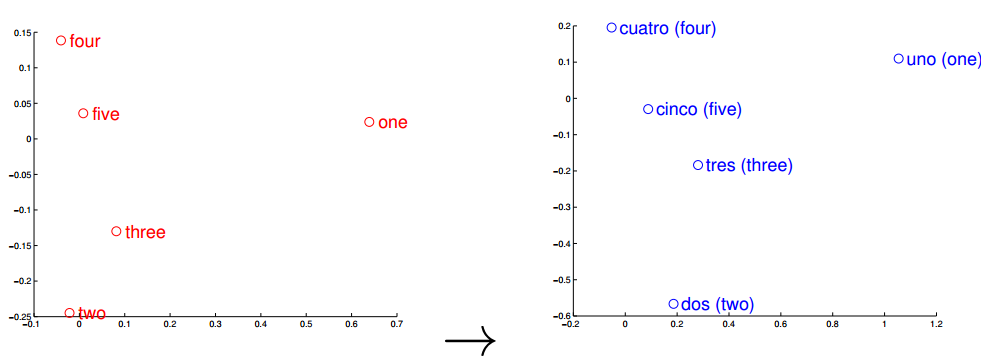 How Google Converted Language Translation Into a Problem of Vector Space Mathematics