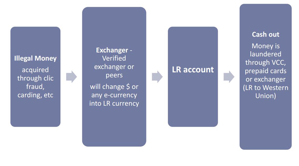 Online dating money laundering