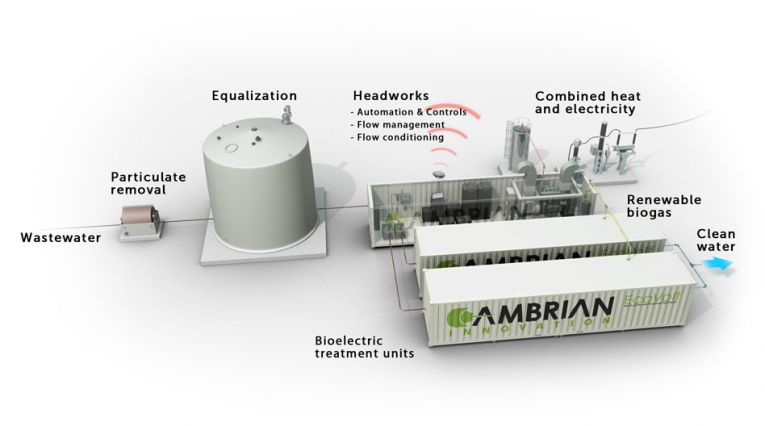 ystem devised by MIT spinout Cambrian Innovation uses microbes to treat, extract power from wastewater