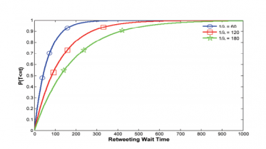 The Secret Science of Retweets