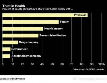 Tech Companies Are Not Trusted with Health Data