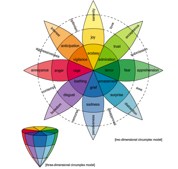 How mechanical turkers crowdsourced a huge lexicon of for Quelles sont les couleurs chaudes