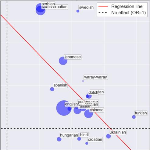Why Wikipedia + Open Access = Revolution