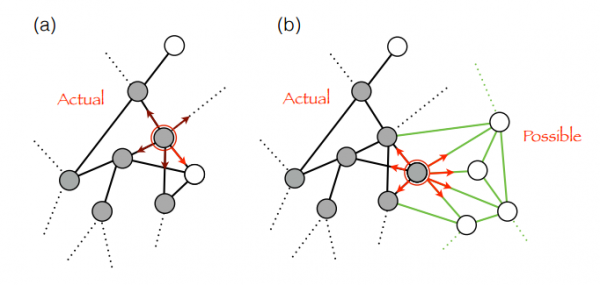 Mathematical Model Reveals the Patterns of How Innovations Arise