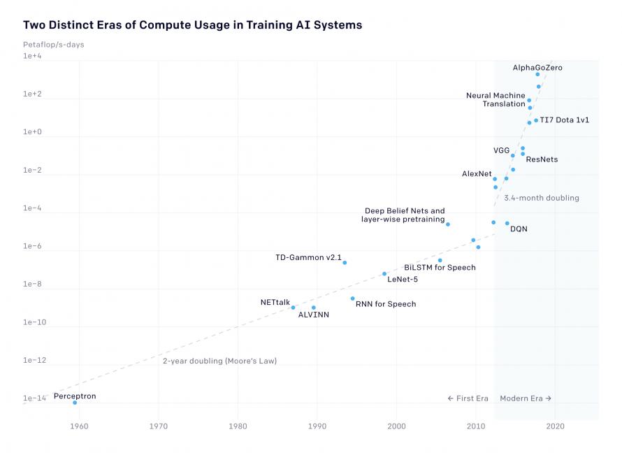 Modern Era (2012 to present day) AI compute usage on a linear scale. AlexNet to AlphaGo Zero: A 300,000x increase in compute.