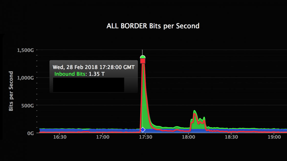 Akamai chart showing spike in traffic during GitHub's DDoS attack