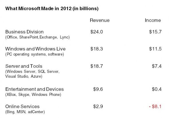 Microsoft revenues chart