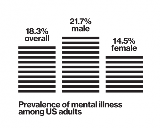Bar graph showing Prevalence of mental illness among US adults. 18.3% overall, 21.7% male, 14.5% femals