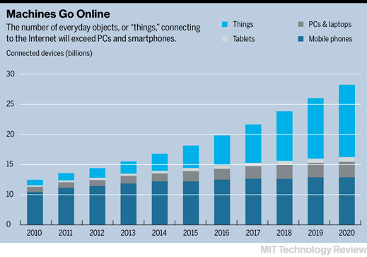 How the Internet of Things Will Change Business | MIT Technology Review