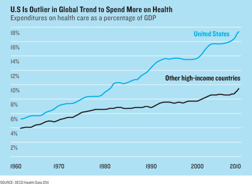 Health/Effects of Technology on Health Care Costs term paper 42483