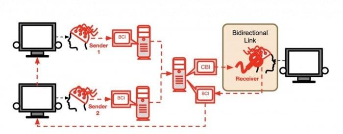 Diagram from corresponding study