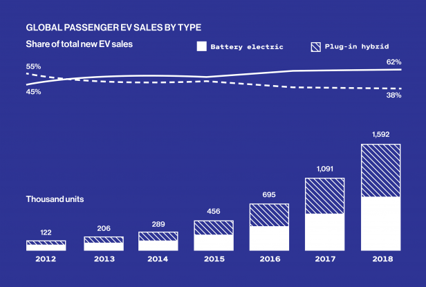 Line and bar chart showing Global passenger EV sales by type from 2012 to 2018