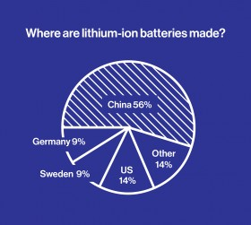 Pie chart showing where Lithium-ion batteries are made