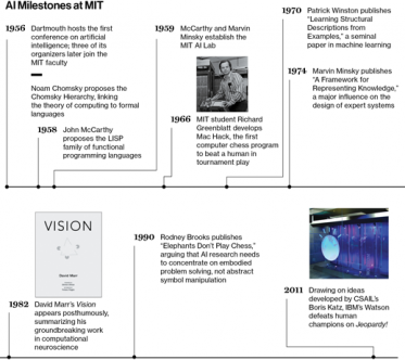 Center for Brains timeline