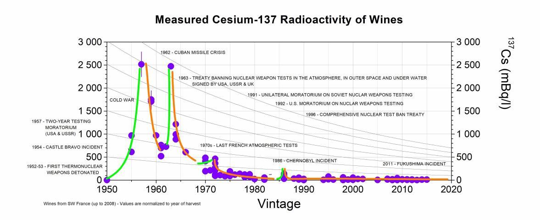 Cesium 137 sediment dating