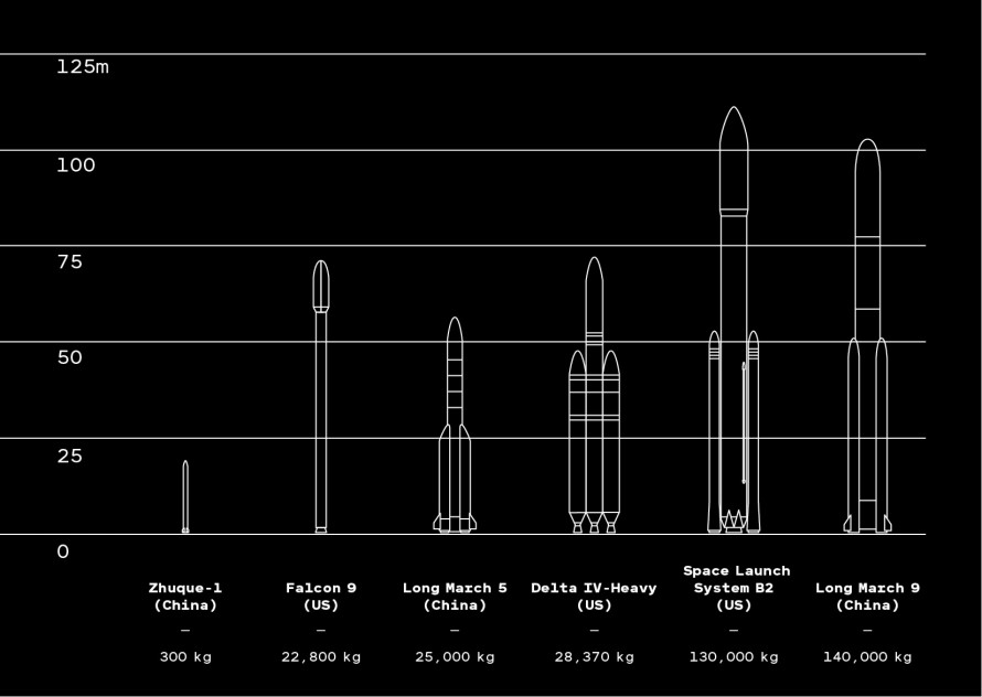 Diagram of 6 Chinese and American rockets showing payload capacity to low-earth orbit.