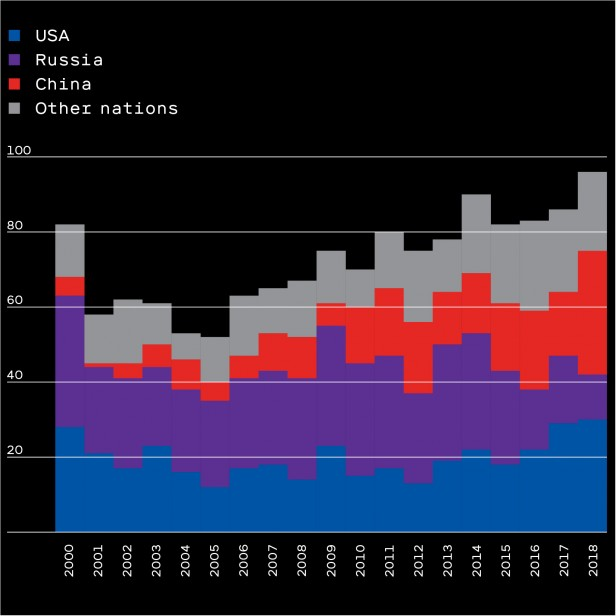 Chart showing orbital launches by nation 2000–2018