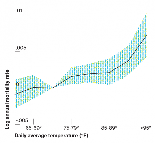 Hotter Days Will Drive Global Inequality - MIT Technology Review