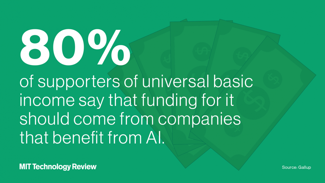 80 percent of supporters of universal basic income say that funding for it should come from companies that benefit from AI.