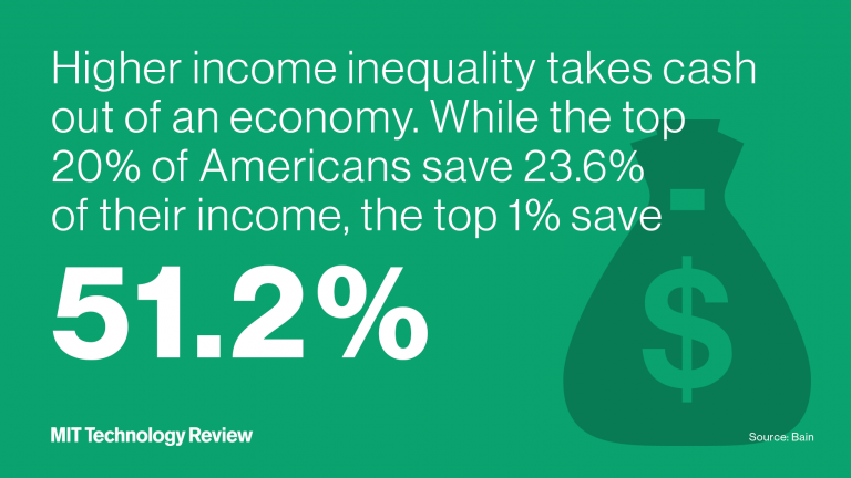 Higher income inequality takes cash out of an economy. While the top 20% of Americans save 23.6% of their income, the top 1% save 51.2%