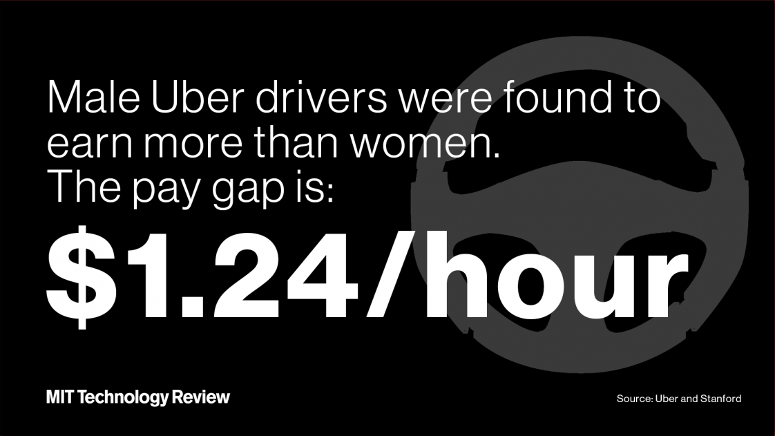 Male uber drivers were found to earn more per hour than women. The pay gap is $1.24/hour.