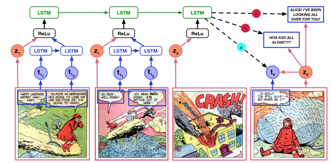 AI Machine Attempts to Understand Comic Books ... and Fails