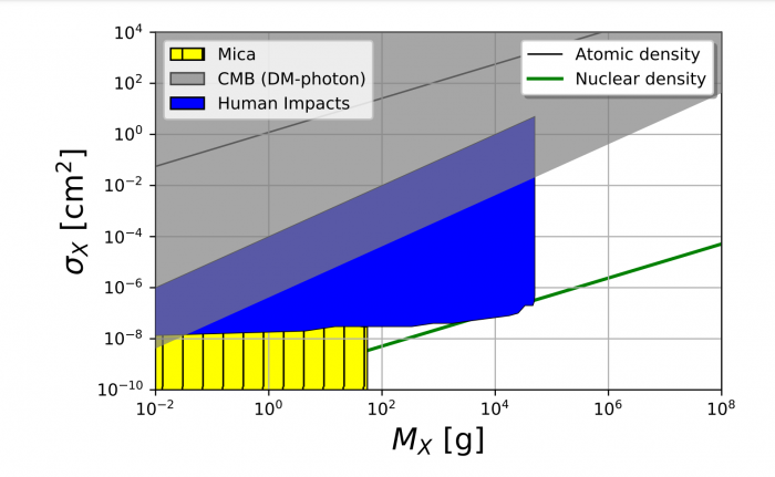 Dark matter particles