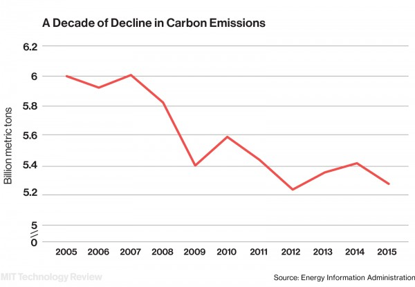 Image result for CO2 emissions decline in the US