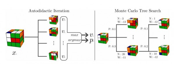 A machine has figured out Rubik's Cube all by itself