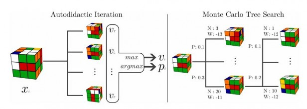 A machine has figured out Rubik's Cube all by itself - MIT