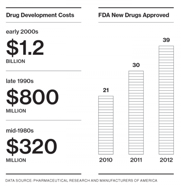 A Tale of Two Drugs - MIT Technology Review