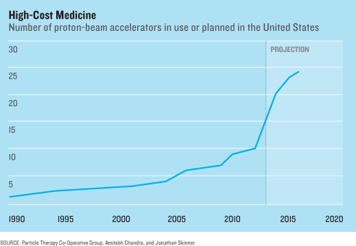 chart on high-cost health-care
