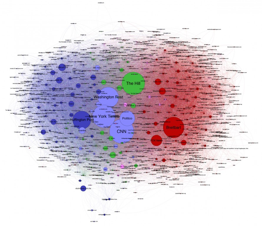 Plot of data showing names of media outlets, represented, in comparison, by different sizes and color related to political affiliation