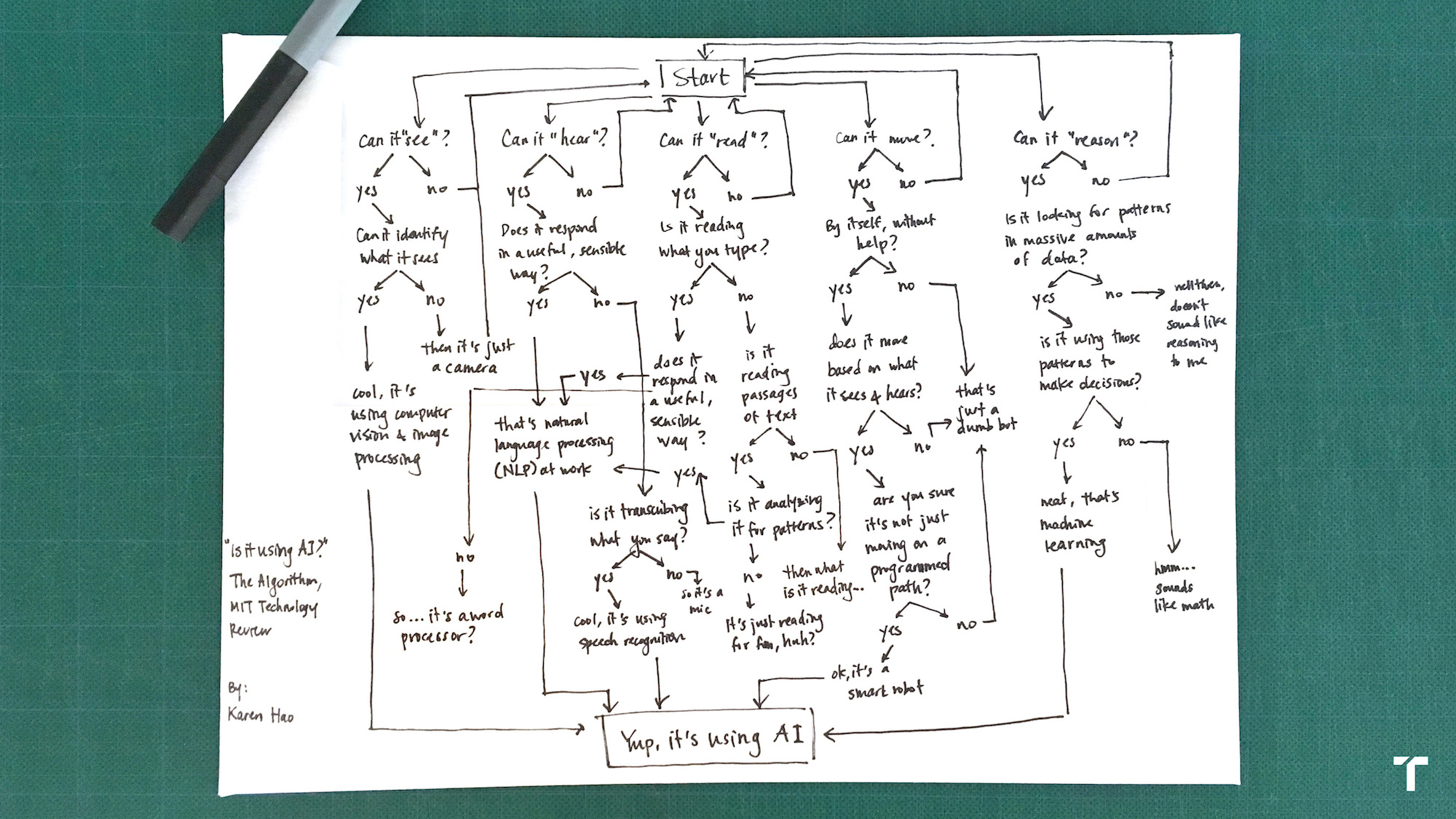 Is this AI? We drew you a flowchart to work it out