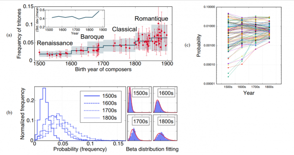 Data mining reveals the hidden laws of evolution behind classical music