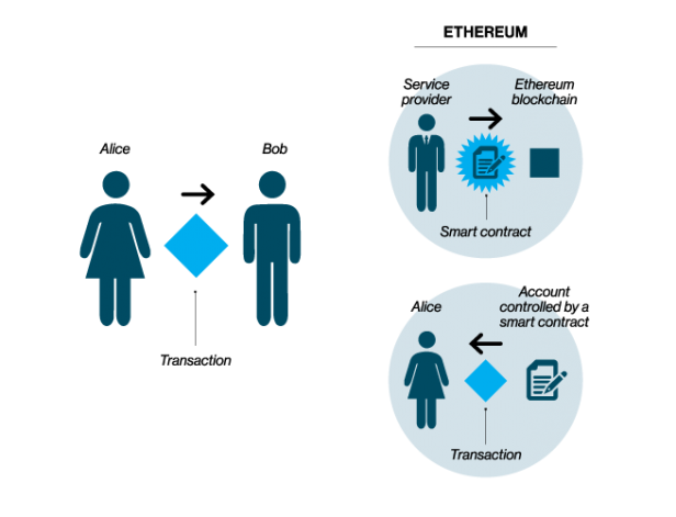 a diagram of two simple transactions on a blockchain