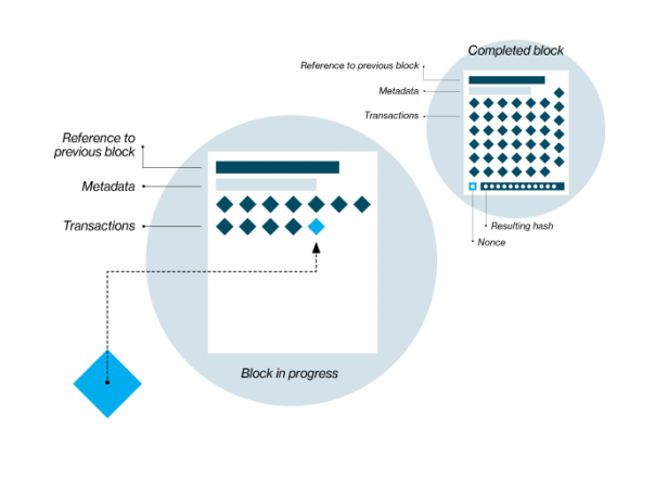 a diagram of a new block of transactions being verified