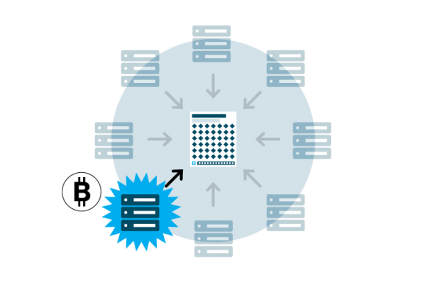 a diagram of a new block being sent to the network of blockchain miners for approval