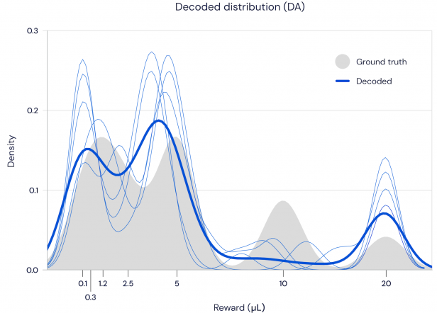 A graph showing the distribution of dopamine neuron predictions closely follows the distribution of the actual rewards.