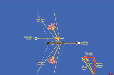 iron -   An Explanation of the Evidence of Weaknesses in the Iron Dome Defense System Figure%203