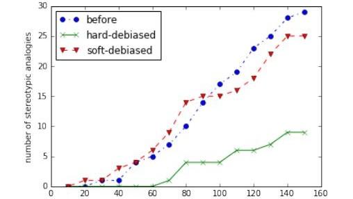 How Vector Space Mathematics Reveals the Hidden Sexism in