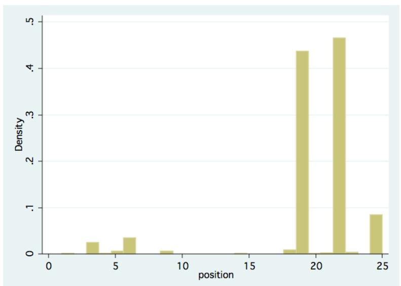 Online dating deception statistics calculator
